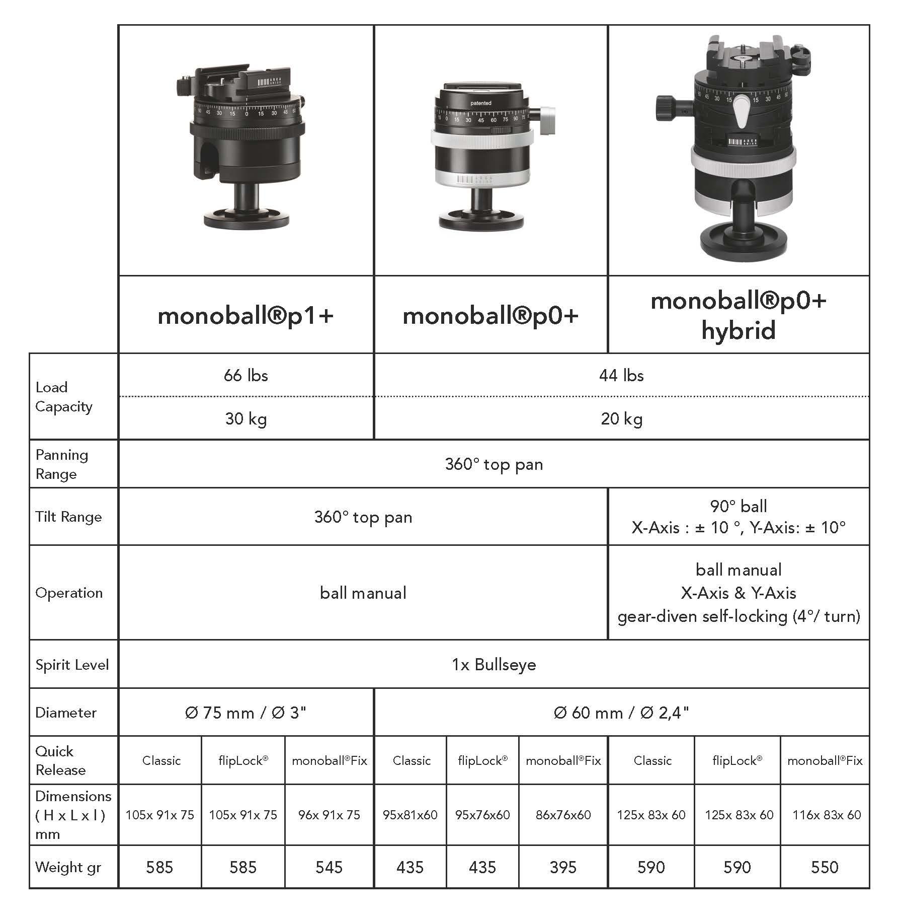 ARCA-SWISSmonoballp-_EN_Tabelle